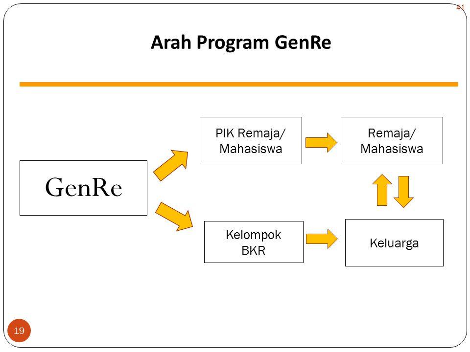 19 GenRe Arah Program GenRe Kelompok BKR PIK Remaja/ Mahasiswa Remaja/ Mahasiswa Keluarga 41