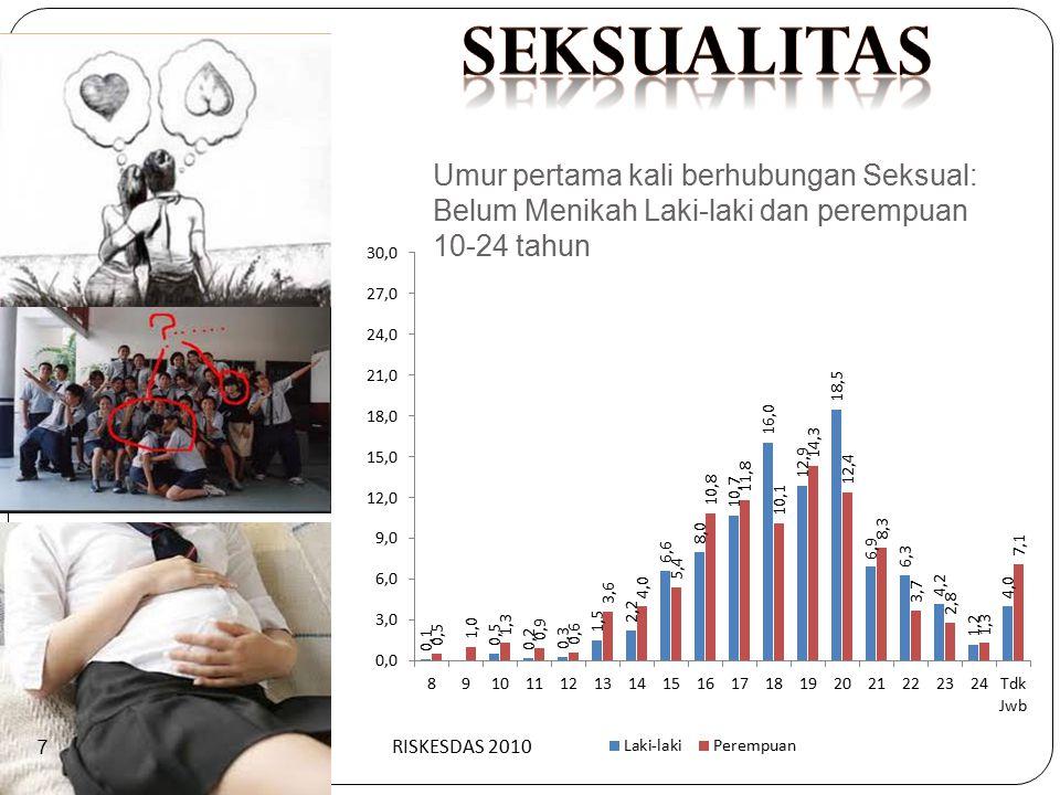 Umur pertama kali berhubungan Seksual: Belum Menikah Laki-laki dan perempuan 10-24 tahun RISKESDAS 2010 7
