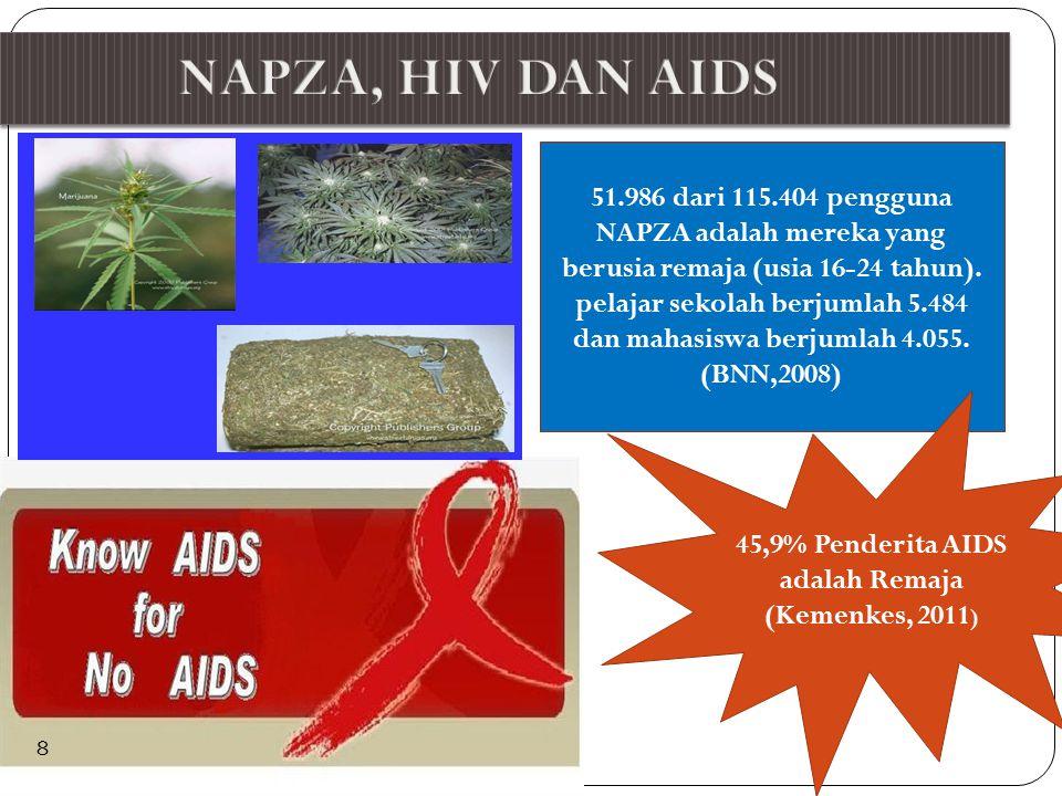 51.986 dari 115.404 pengguna NAPZA adalah mereka yang berusia remaja (usia 16-24 tahun).