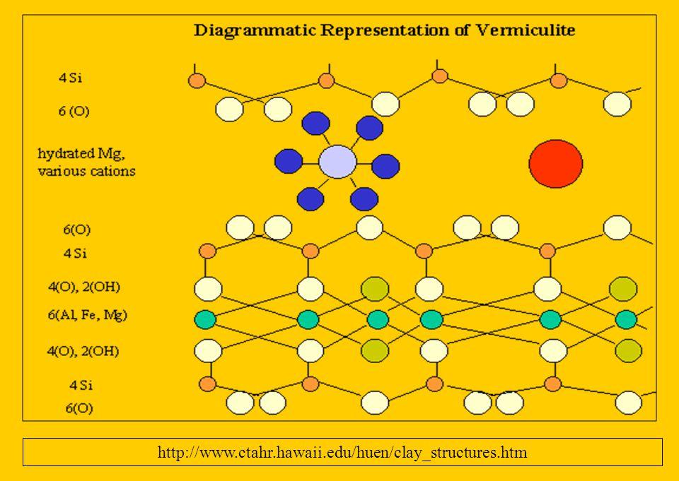FILOSILIKAT VERMIKULIT : Mg 3 Si 4 O 10 (OH) 2. xH2O Sistem: Monoklinik Habit: Biasanya pseudomorf Belahan: Sempurna Kekerasan: 1.5 Berat jenis: 2.4 W