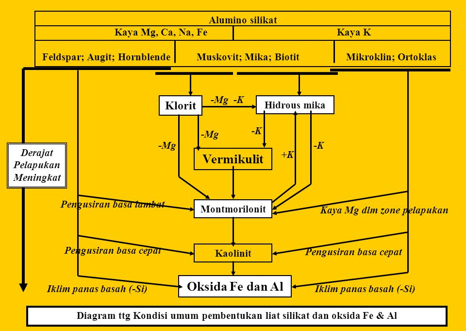 KELOMPOK MIKA MUSKIVIT : KAl2(AlSi3O10) (OH)2 Sistem: Monoklinik Habit: Biasanya masanya berlapis Warna: Tidak berwarna atau pucat Kekerasan: 2.5 Gore