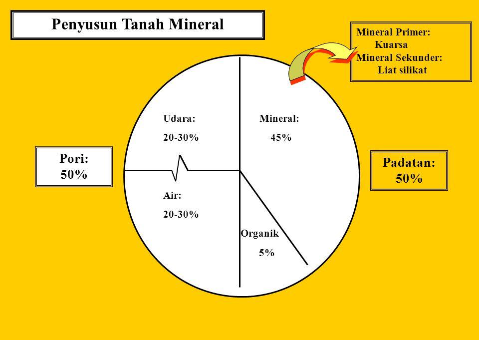 BAHAN KAJIAN MK. DASAR ILMU TANAH MINERALOGI LIAT TANAH diabstraksikan Oleh: Prof.Dr.Ir.Soemarno,M.S. 2011