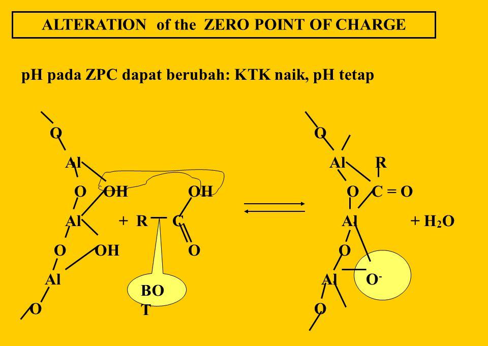 FAKTOR HUBUNGAN pH vs MUATAN LISTRIK Pada sistem liat-oksida hubungan tsb adalah: kDRT pHo  = ---------. -------- 4  F pH dimana:  : muatan permuka
