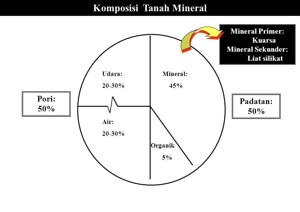 Komposisi Tanah Mineral Udara: Mineral: 20-30% 45% Air: 20-30% Organik 5% Padatan: 50% Pori: 50% Mineral Primer: Kuarsa Mineral Sekunder: Liat silikat