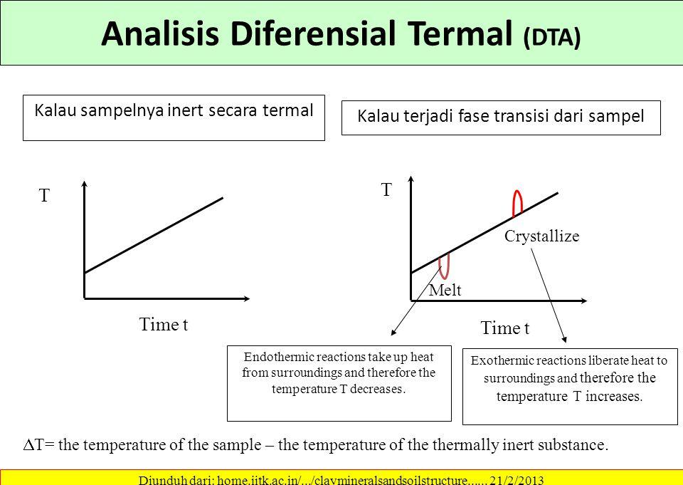 Analisis Diferensial Termal (DTA) Misalnya: Perubahanj kuarsa dari bentuk  menjadi bentuk  pada suhu 573 ºC dan puncak endotermiknya dapat dilihat.