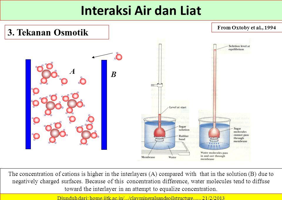 Molekul air memasuki rongga interlayer setelah penambahan air 2. Hidrasi Ion Kondisi kering (Interlayer) Clay layers cation The cations are fully hydr