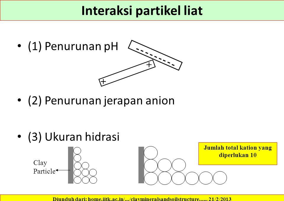Fabrik terdispersi The net interparticle force between surfaces is repulsive Meningkat Konsentrasi elektrolit n 0 Valensi ion v Temperatur T (?) Menur