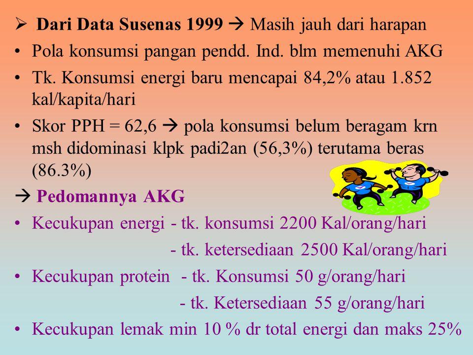  Dari Data Susenas 1999  Masih jauh dari harapan Pola konsumsi pangan pendd. Ind. blm memenuhi AKG Tk. Konsumsi energi baru mencapai 84,2% atau 1.85