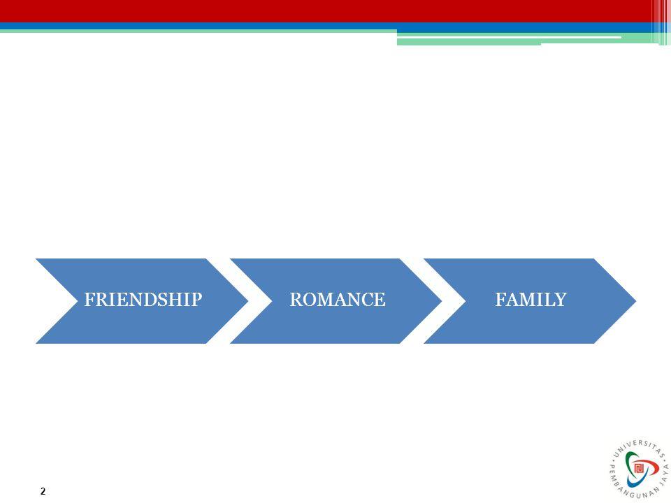 Urutan juga berperan besar pada evaluasi hubungan.