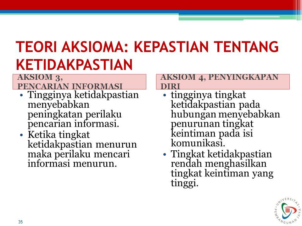 TEORI AKSIOMA: KEPASTIAN TENTANG KETIDAKPASTIAN AKSIOM 3, PENCARIAN INFORMASI AKSIOM 4, PENYINGKAPAN DIRI Tingginya ketidakpastian menyebabkan peningk