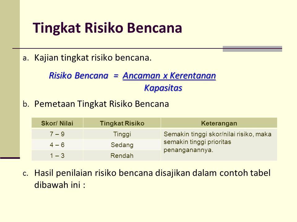 Tingkat Risiko Bencana a. Kajian tingkat risiko bencana. Risiko Bencana = Ancaman x Kerentanan Kapasitas Kapasitas b. Pemetaan Tingkat Risiko Bencana