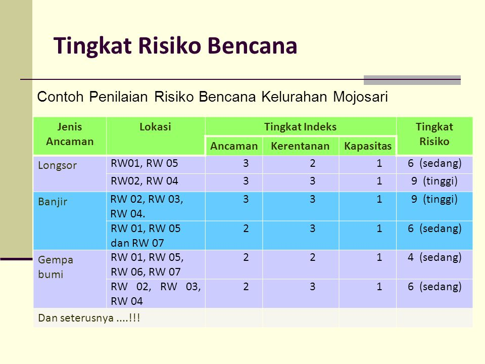 Tingkat Risiko Bencana Contoh Penilaian Risiko Bencana Kelurahan Mojosari Jenis Ancaman LokasiTingkat IndeksTingkat Risiko AncamanKerentananKapasitas