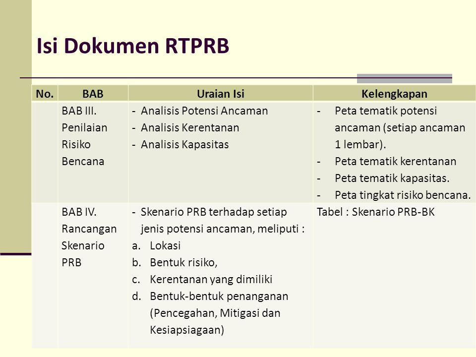Isi Dokumen RTPRB No.BABUraian IsiKelengkapan BAB III. Penilaian Risiko Bencana -Analisis Potensi Ancaman -Analisis Kerentanan -Analisis Kapasitas -Pe