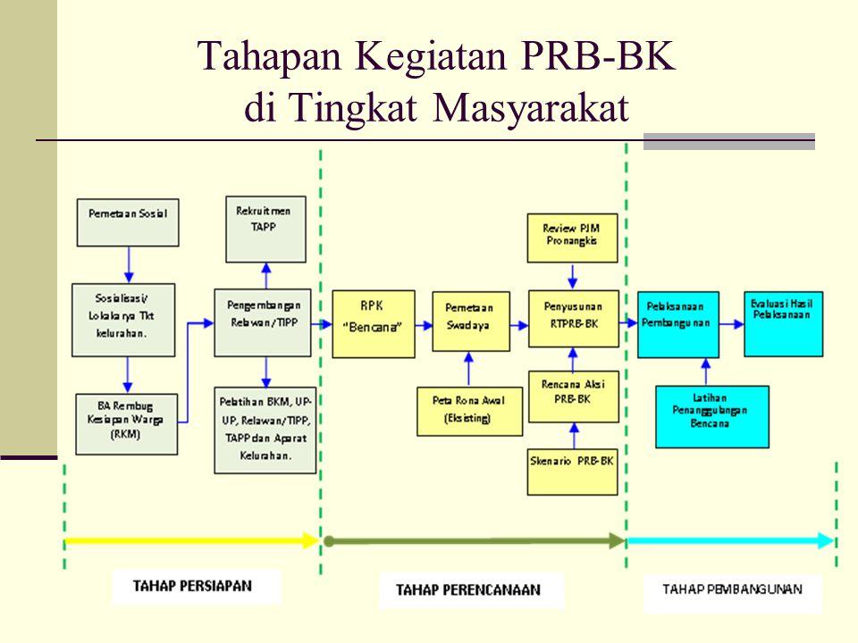 Rencana Aksi PRB Adalah rencana tindak yang disusun oleh masyarakat sebagai bagian dari upaya pengurangan risiko bencana.