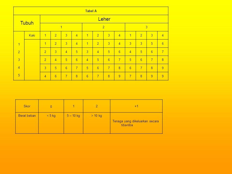 Tabel A Tubuh Leher 123 1234512345 Kaki123412341234 123412343356 234534564567 245645675678 356756786789 467867897899 Skor 0 12+1 Berat beban< 5 kg5 – 10 kg> 10 kg Tenaga yang dikeluarkan secara tiba-tiba