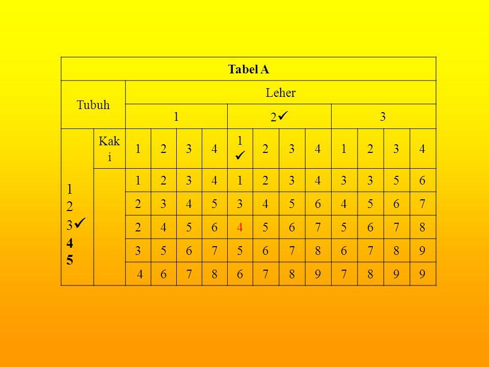 Tabel A Tubuh Leher 1 2 3 1 2 3 4 5 Kak i 1234 1 2341234 123412343356 234534564567 245645675678 356756786789 467867897899