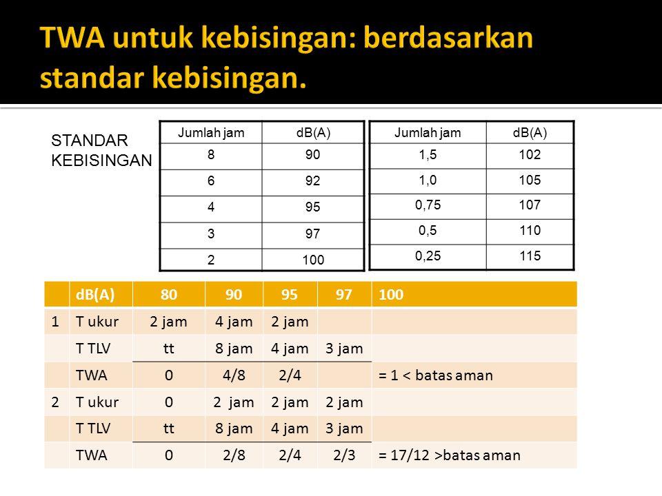Jumlah jamdB(A) 1,5102 1,0105 0,75107 0,5110 0,25115 Jumlah jamdB(A) 890 692 495 397 2100 dB(A)80909597100 1T ukur2 jam4 jam2 jam T TLVtt8 jam4 jam3 j