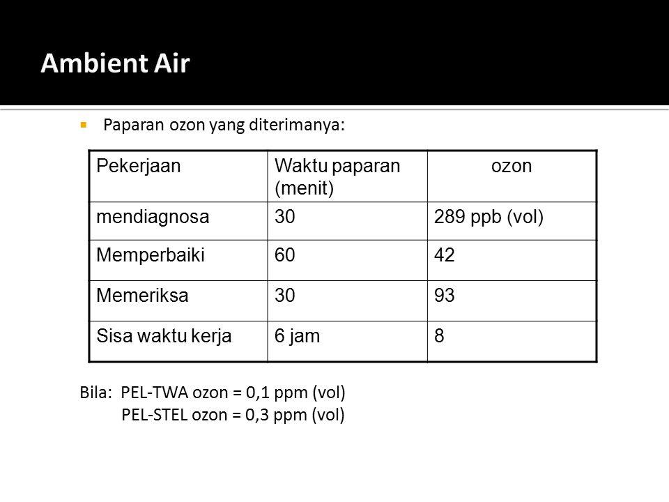  Paparan ozon yang diterimanya: Bila: PEL-TWA ozon = 0,1 ppm (vol) PEL-STEL ozon = 0,3 ppm (vol) PekerjaanWaktu paparan (menit) ozon mendiagnosa30289