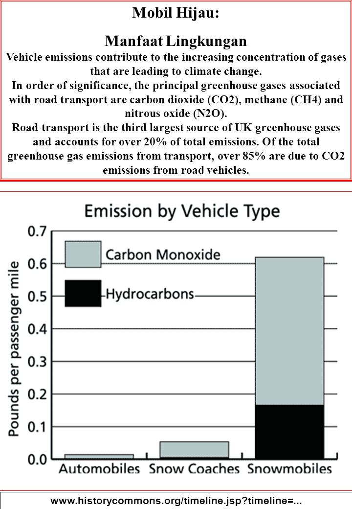 32 Mobil Hijau: Manfaat Lingkungan Vehicle emissions contribute to the increasing concentration of gases that are leading to climate change.