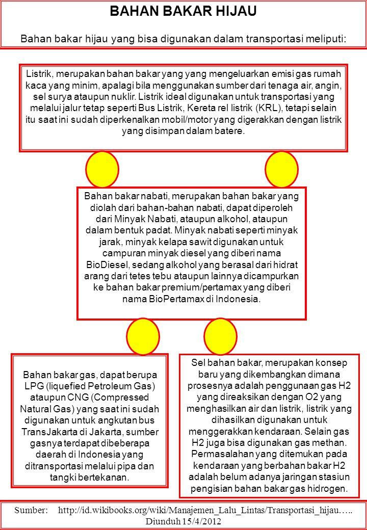 BAHAN BAKAR HIJAU Bahan bakar hijau yang bisa digunakan dalam transportasi meliputi: Sumber: http://id.wikibooks.org/wiki/Manajemen_Lalu_Lintas/Transp