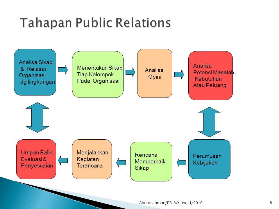 1.Mengalisisi kecenderungan sikap publik terhadap organisasi.