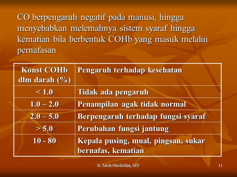 Ir. Moh Sholichin, MT11 CO berpengaruh negatif pada manusi, hingga menyebabkan melemahnya sistem syaraf hingga kematian bila berbentuk COHb yang masuk