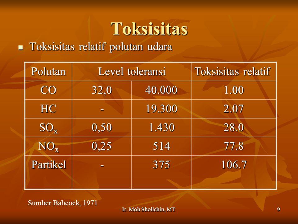 Ir. Moh Sholichin, MT9 Toksisitas Toksisitas relatif polutan udara Toksisitas relatif polutan udara Polutan Level toleransi Toksisitas relatif CO32,04