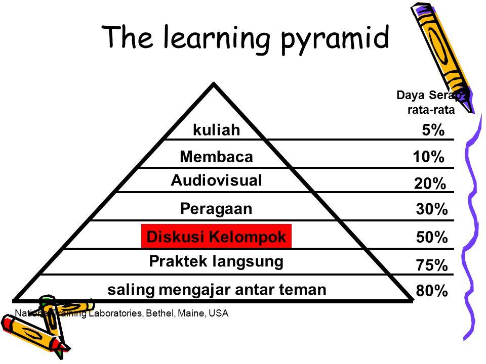 The learning pyramid saling mengajar antar teman kuliah Diskusi Kelompok Peragaan Audiovisual Membaca Praktek langsung 5% 10% 20% 30% 50% 75% 80% Daya