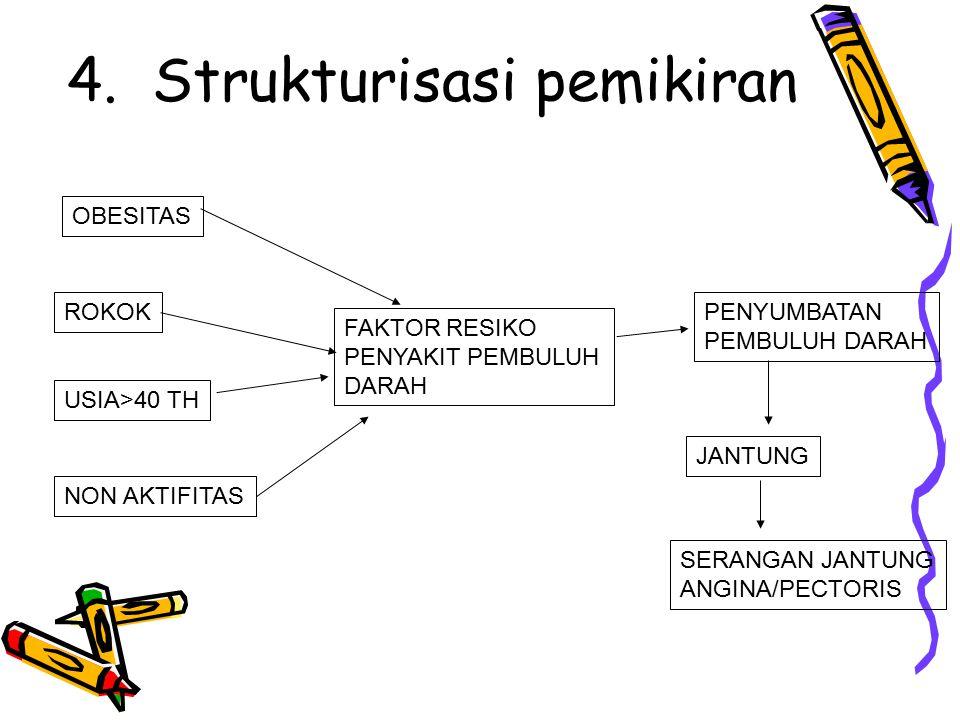 4. Strukturisasi pemikiran OBESITAS ROKOK USIA>40 TH NON AKTIFITAS FAKTOR RESIKO PENYAKIT PEMBULUH DARAH PENYUMBATAN PEMBULUH DARAH JANTUNG SERANGAN J