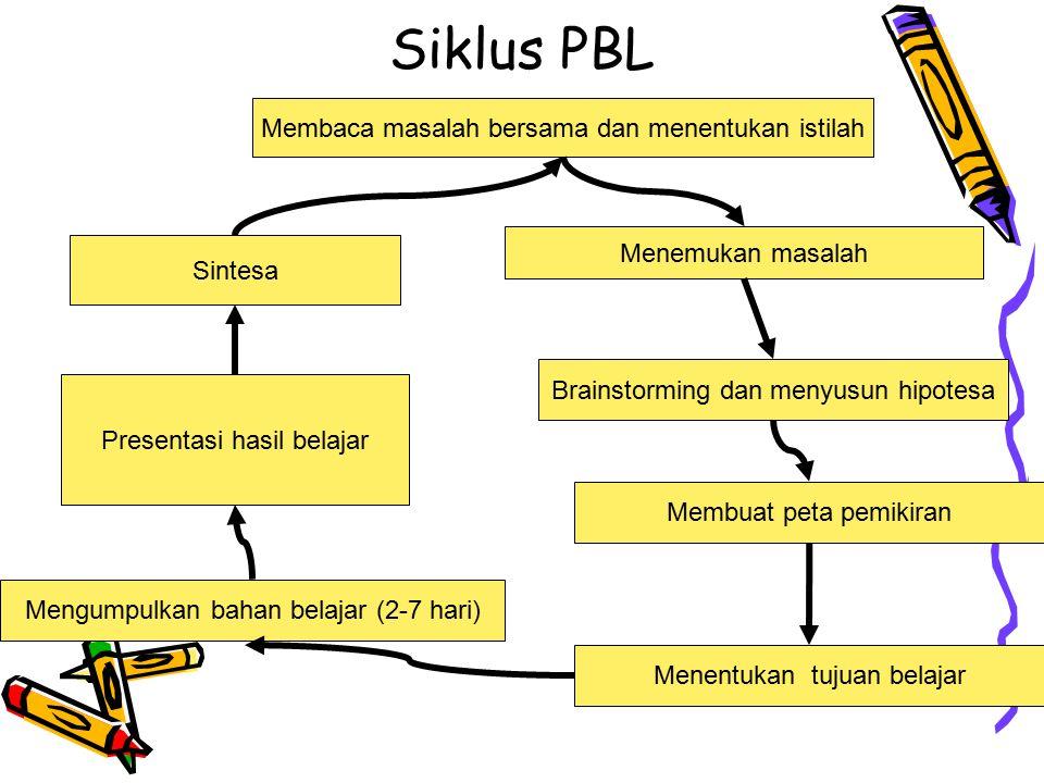 Siklus PBL Membaca masalah bersama dan menentukan istilah Menemukan masalah Brainstorming dan menyusun hipotesa Mengumpulkan bahan belajar (2-7 hari)