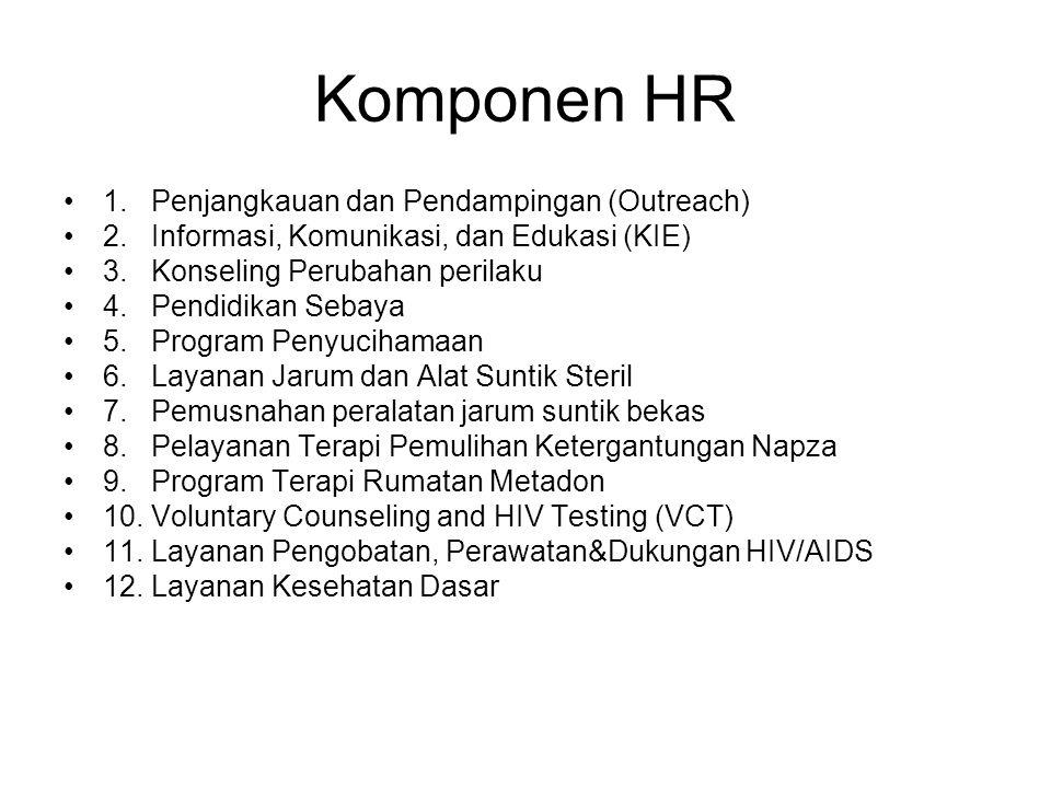 Komponen HR 1. Penjangkauan dan Pendampingan (Outreach) 2. Informasi, Komunikasi, dan Edukasi (KIE) 3. Konseling Perubahan perilaku 4. Pendidikan Seba
