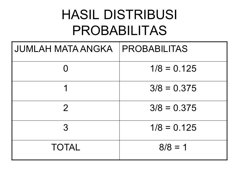 HASIL DISTRIBUSI PROBABILITAS JUMLAH MATA ANGKAPROBABILITAS 01/8 = 0.125 13/8 = 0.375 2 31/8 = 0.125 TOTAL8/8 = 1