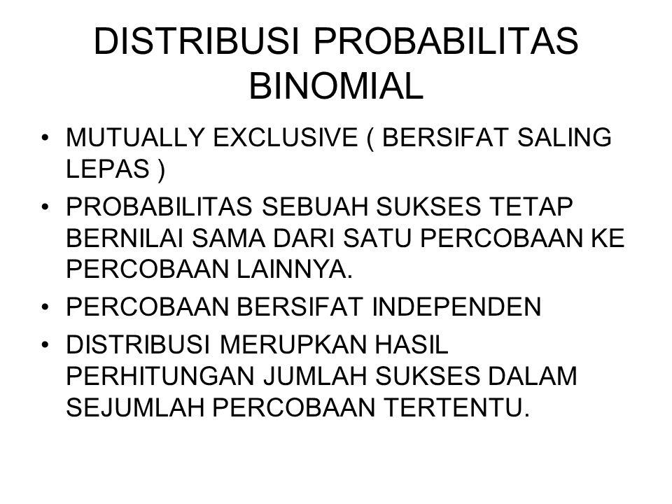 DISTRIBUSI BINOMIAL P(r) =