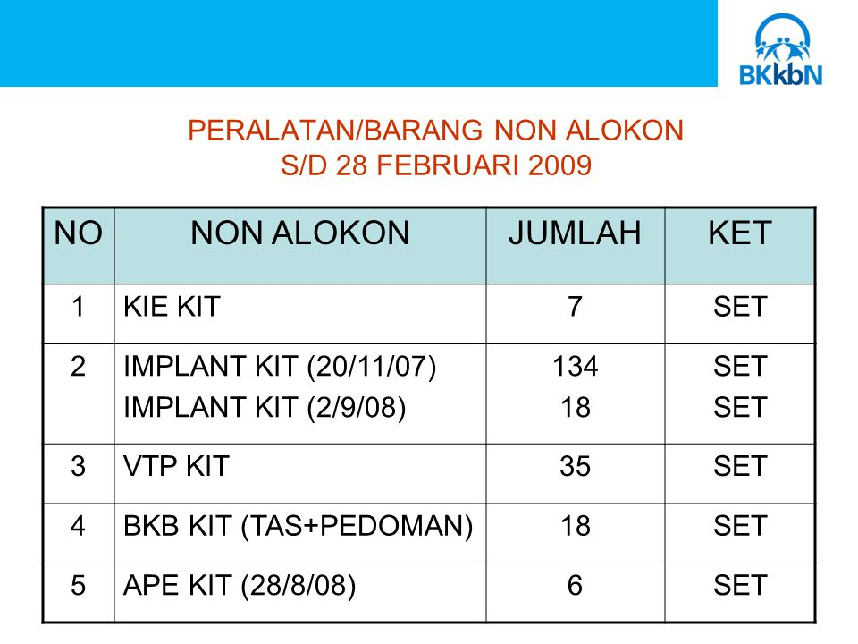 PERALATAN/BARANG NON ALOKON S/D 28 FEBRUARI 2009 NONON ALOKONJUMLAHKET 1KIE KIT7SET 2IMPLANT KIT (20/11/07) IMPLANT KIT (2/9/08) SET 3VTP KIT35SET 4BKB KIT (TAS+PEDOMAN)18SET 5APE KIT (28/8/08)6SET