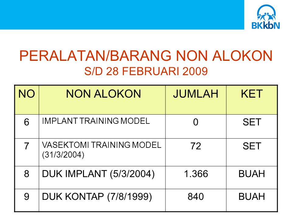PERALATAN/BARANG NON ALOKON S/D 28 FEBRUARI 2009 NO NON ALOKONJUMLAHKET 6 IMPLANT TRAINING MODEL 0SET 7 VASEKTOMI TRAINING MODEL (31/3/2004) 72SET 8DUK IMPLANT (5/3/2004)1.366BUAH 9DUK KONTAP (7/8/1999)840BUAH