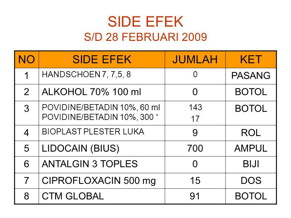 SIDE EFEK S/D 28 FEBRUARI 2009 NOSIDE EFEKJUMLAHKET 1 HANDSCHOEN 7, 7,5, 80 PASANG 2ALKOHOL 70% 100 ml0BOTOL 3 POVIDINE/BETADIN 10%, 60 ml POVIDINE/BETADIN 10%, 300 143 17 BOTOL 4 BIOPLAST PLESTER LUKA 9ROL 5LIDOCAIN (BIUS)700AMPUL 6ANTALGIN 3 TOPLES0BIJI 7CIPROFLOXACIN 500 mg15DOS 8CTM GLOBAL9191BOTOL