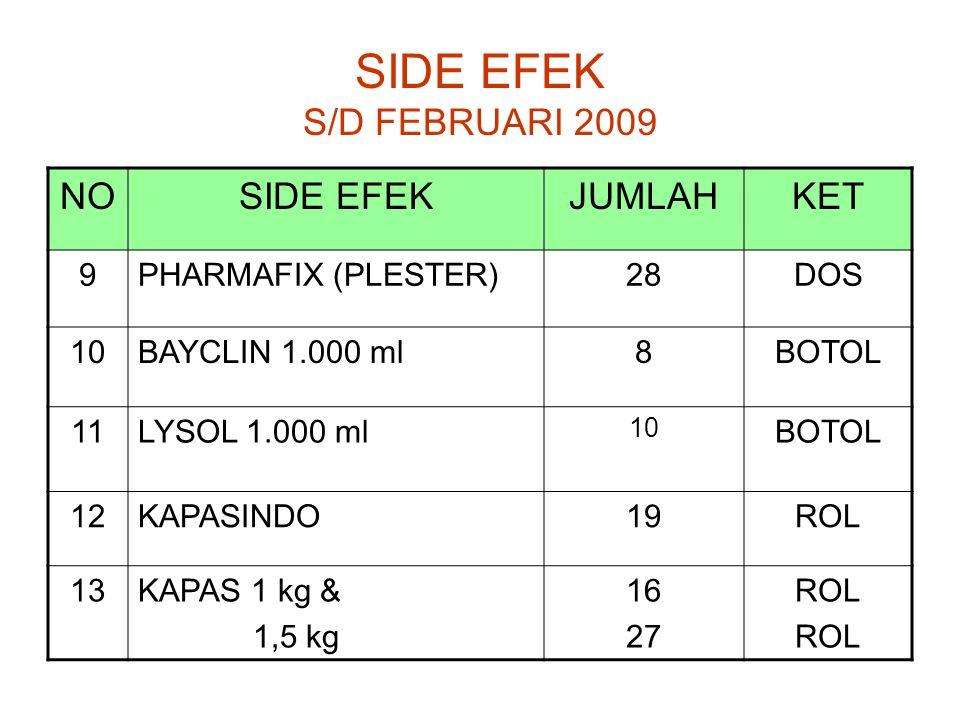 SIDE EFEK S/D FEBRUARI 2009 NOSIDE EFEKJUMLAHKET 9PHARMAFIX (PLESTER)28DOS 10BAYCLIN 1.000 ml8BOTOL 11LYSOL 1.000 ml 10 BOTOL 12KAPASINDO1919ROL 13KAPAS 1 kg & 1,5 kg 16 27 ROL