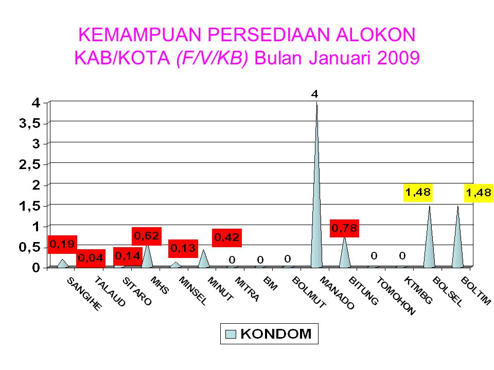 KEMAMPUAN PERSEDIAAN ALOKON KAB/KOTA (F/V/KB) Bulan Januari 2009