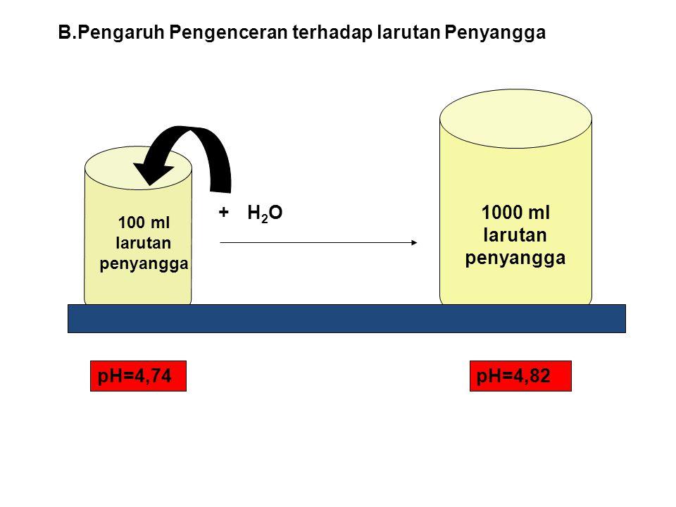Jadi pengaruh penambahan sedikit asam atau sedikit basa pada campuran asam lemah dengan basa konjugasinya tidak mengubah harga pH