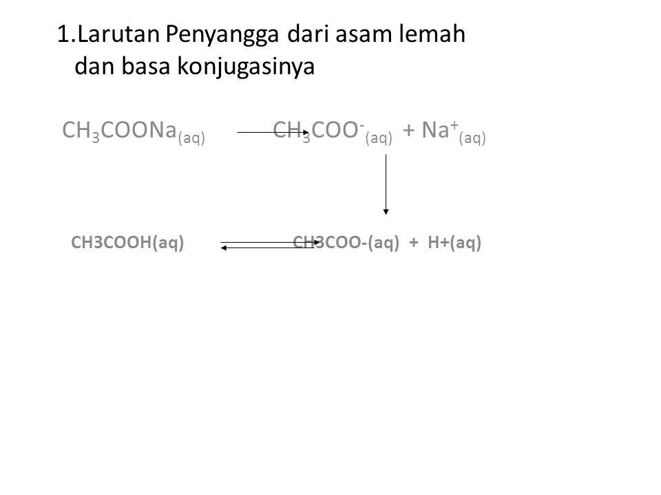 Bagaimana menentukan pH larutan penyangga ?