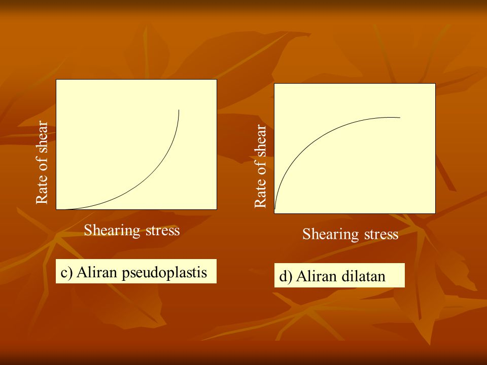 Rate of shear Shearing stress Rate of shear Shearing stress c) Aliran pseudoplastis d) Aliran dilatan