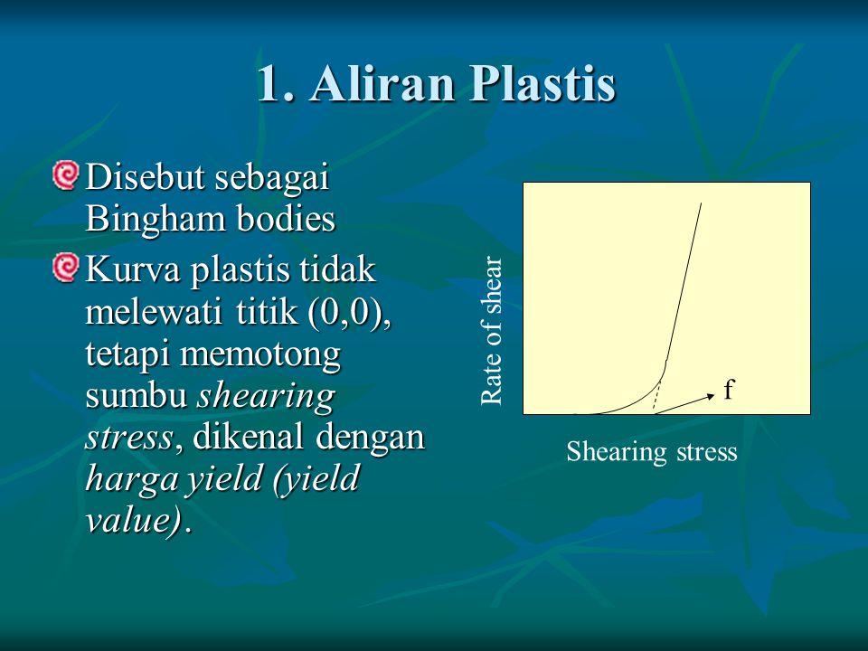 1. Aliran Plastis Disebut sebagai Bingham bodies Kurva plastis tidak melewati titik (0,0), tetapi memotong sumbu shearing stress, dikenal dengan harga