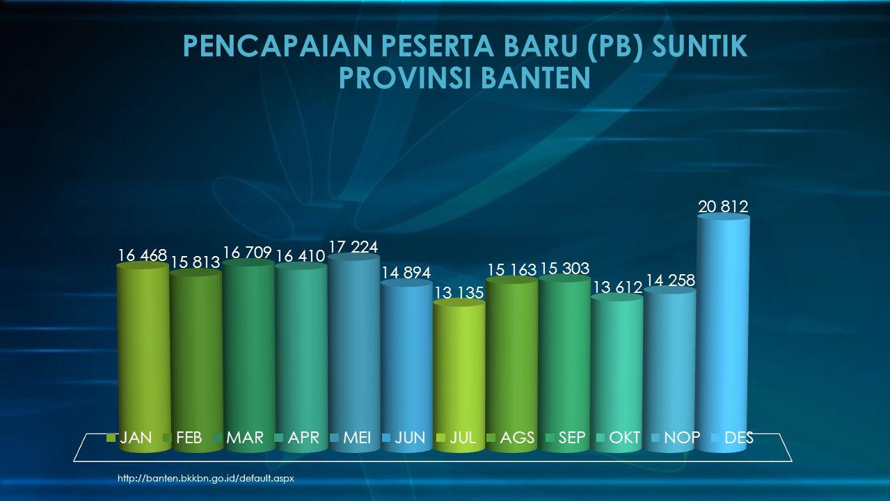 http://banten.bkkbn.go.id/default.aspx PENCAPAIAN PESERTA BARU (PB) SUNTIK PROVINSI BANTEN