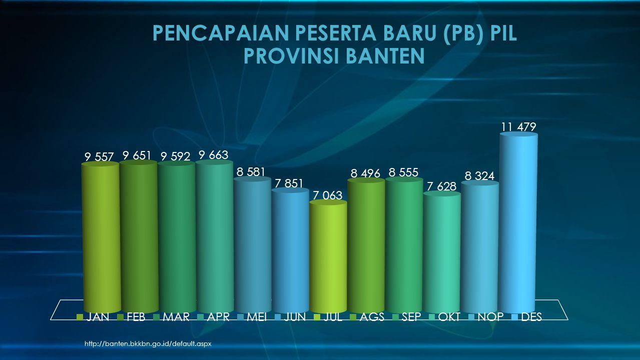 http://banten.bkkbn.go.id/default.aspx PENCAPAIAN PESERTA BARU (PB) PIL PROVINSI BANTEN