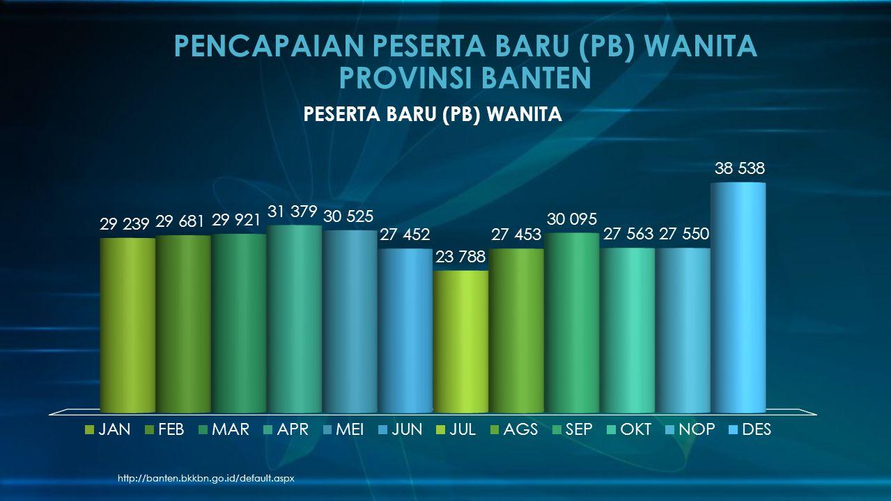 http://banten.bkkbn.go.id/default.aspx PENCAPAIAN PESERTA BARU (PB) WANITA PROVINSI BANTEN