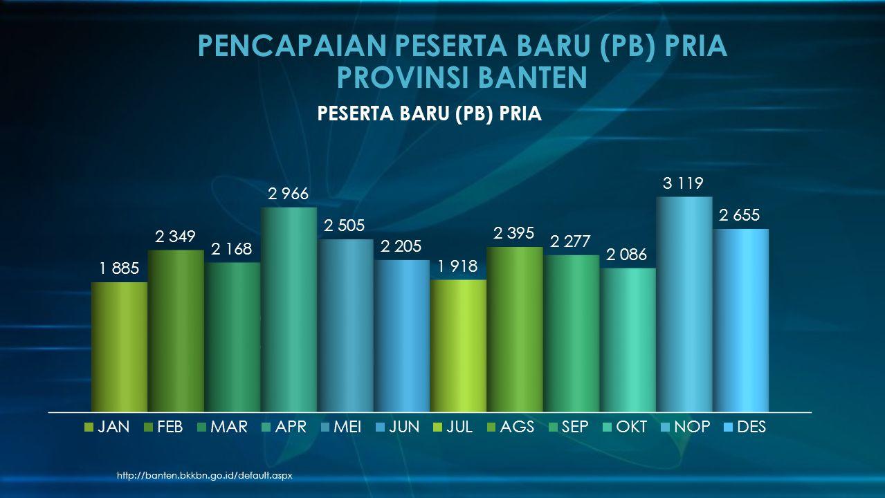 http://banten.bkkbn.go.id/default.aspx PENCAPAIAN PESERTA BARU (PB) PRIA PROVINSI BANTEN
