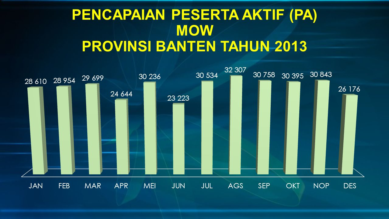 PENCAPAIAN PESERTA AKTIF (PA) MOW PROVINSI BANTEN TAHUN 2013