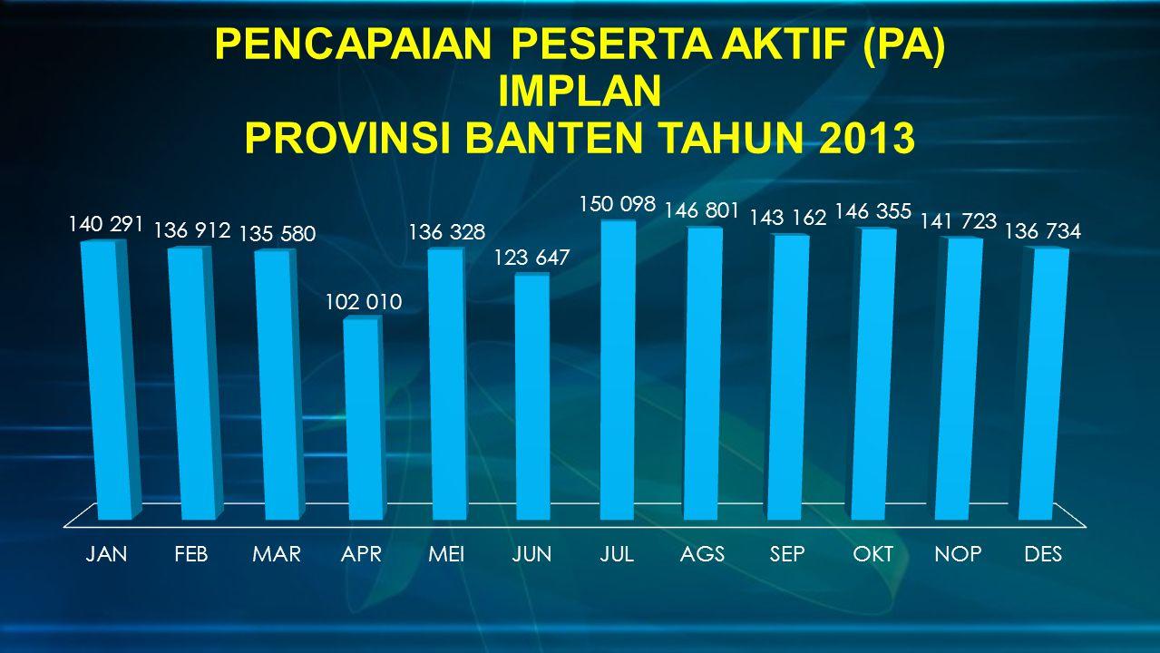 PENCAPAIAN PESERTA AKTIF (PA) IMPLAN PROVINSI BANTEN TAHUN 2013
