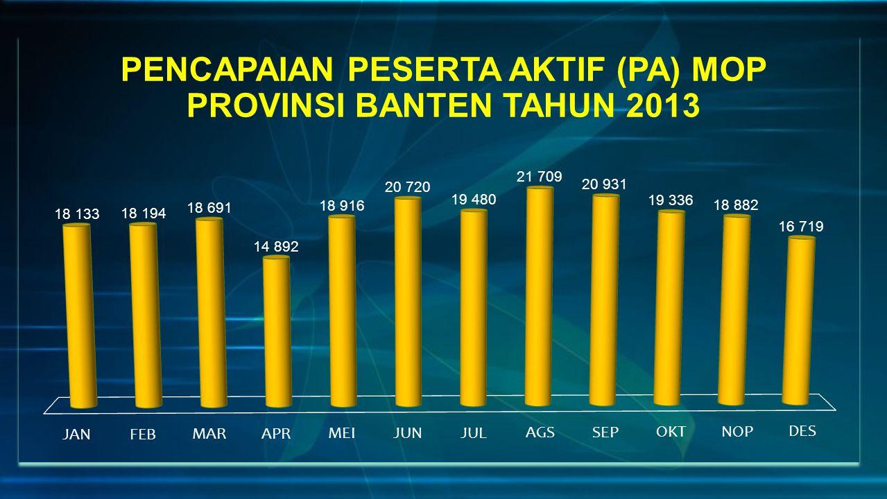 PENCAPAIAN PESERTA AKTIF (PA) MOP PROVINSI BANTEN TAHUN 2013