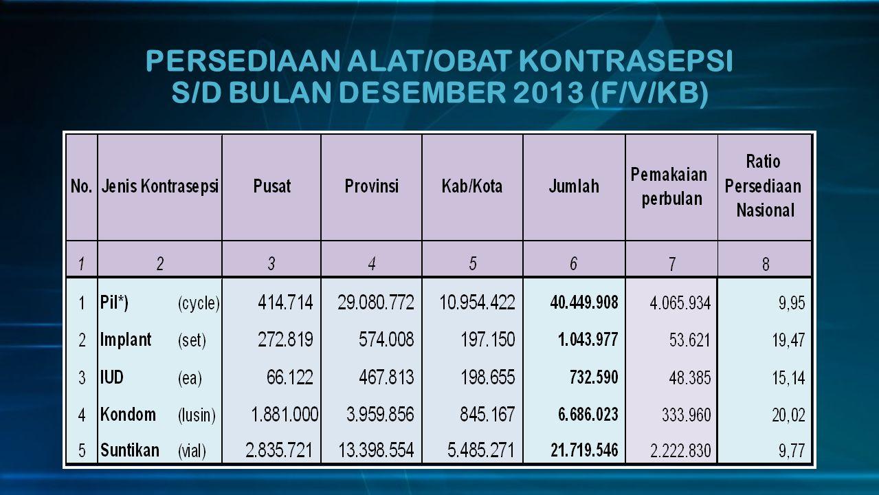 PENCAPAIAN PESERTA AKTIF (PA) PIL PROVINSI BANTEN TAHUN 2013